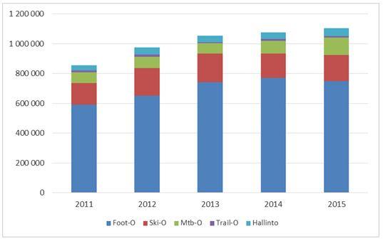 Huippusuunnistuksen kokonaiskulut lajiryhmittäin vuosina 2011–2015