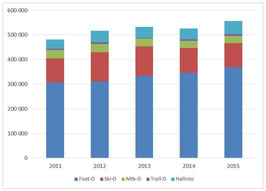 Huippusuunnistuksen nettokulut lajiryhmittäin 2011–2015