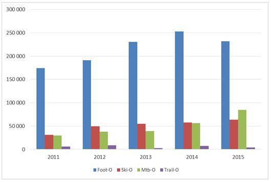 Huippusuunnistuksen omavastuuosuudet lajiryhmittäin vuosina 2011–2015