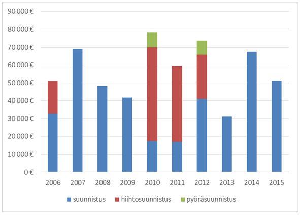OKMn urheilija-apurahat SSLn urheilijoille vuosina 2006–2015