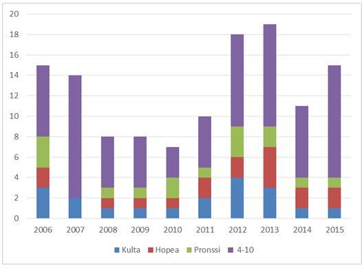 Pyöräsuunnistuksen MM_FIN_1-10_2006-2015