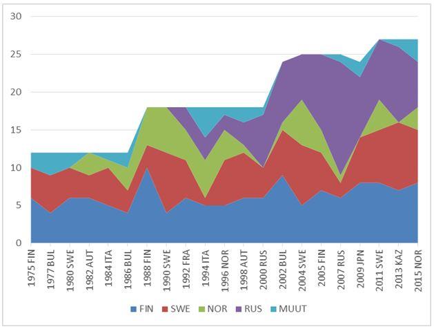 Hiihtosuunnistuksen MM-mitalit 1975–2015.